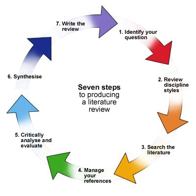 12 Steps to Writing a Research Proposal PrivateWriting